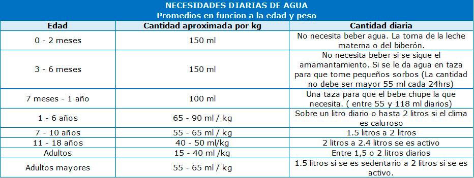 tabla_de_hidratacion_armonia_si